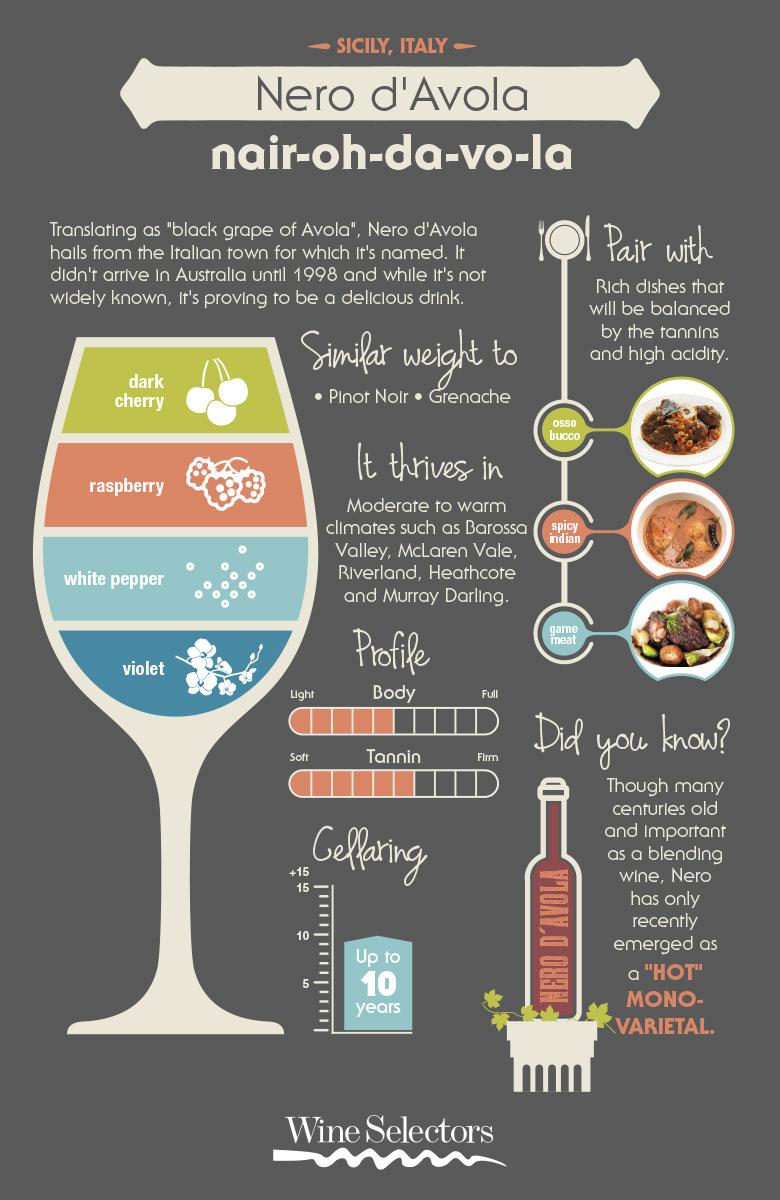 Australian Nero davola wine infographic