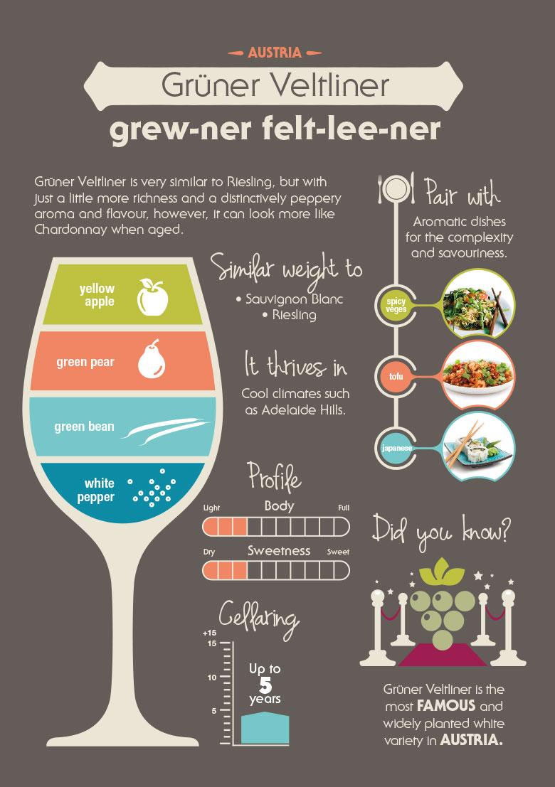 Gruner Veltliner infographic